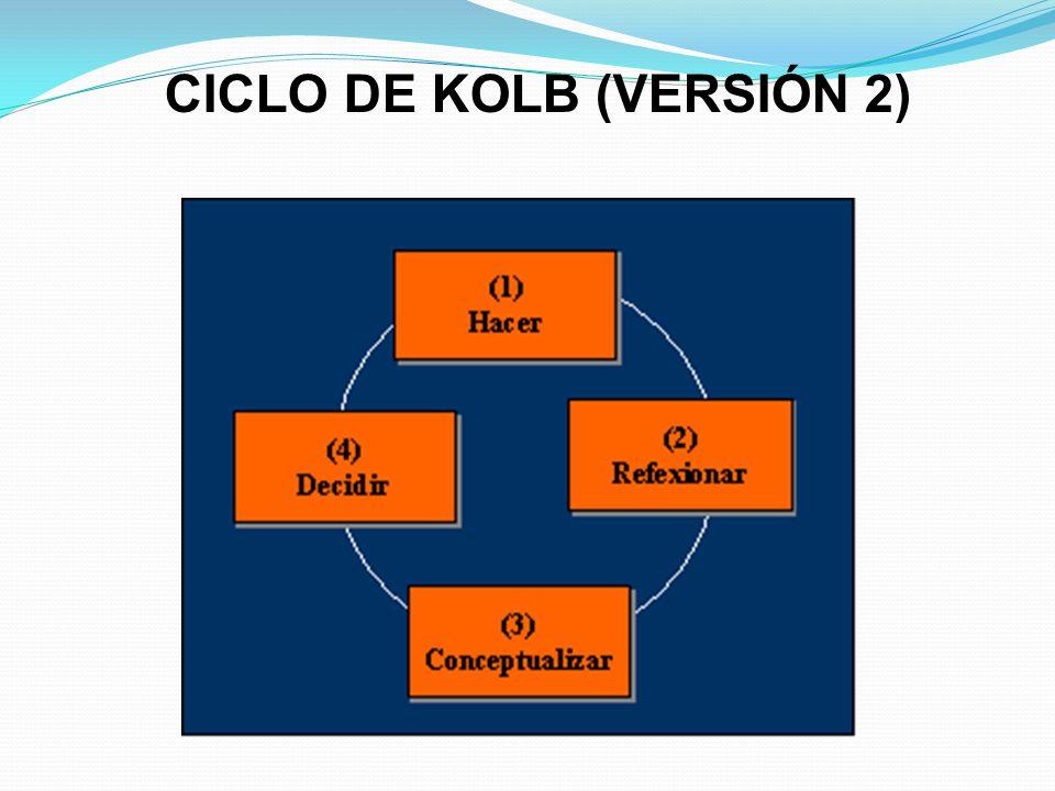 CICLO DE KOLB (VERSIÓN 2)