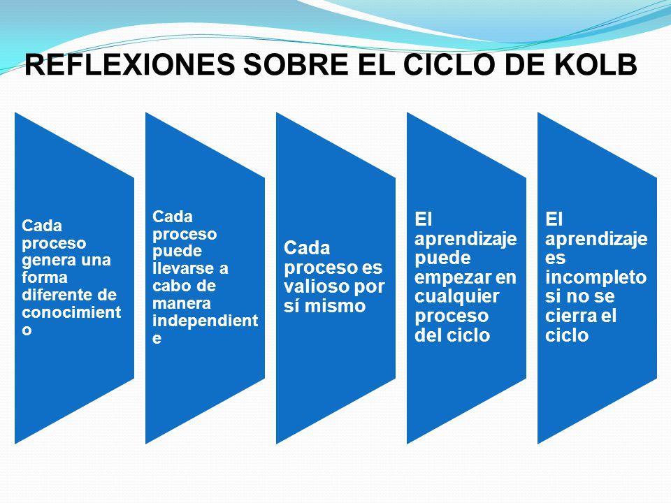 REFLEXIONES SOBRE EL CICLO DE KOLB