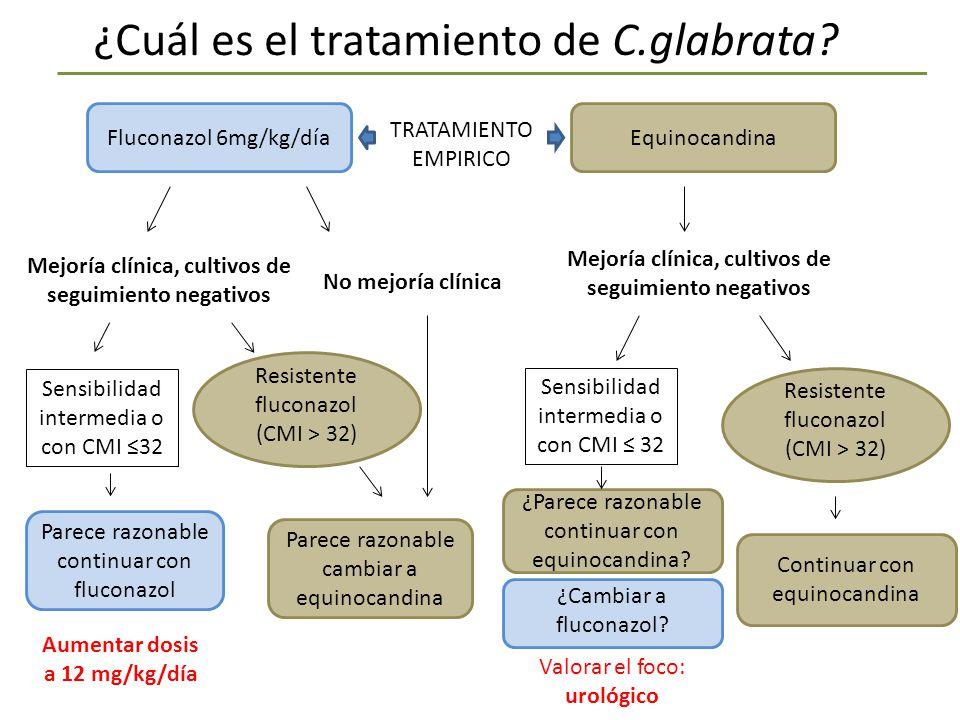 ¿Cuál es el tratamiento de C.glabrata