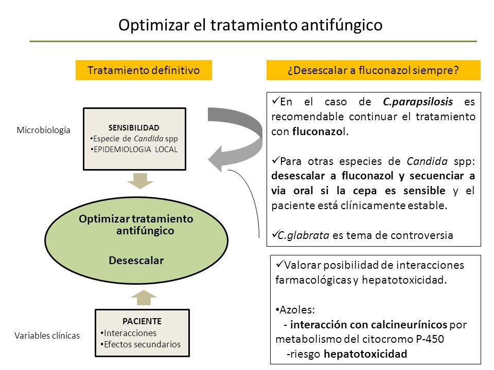 SENSIBILIDAD Especie de Candida spp EPIDEMIOLOGIA LOCAL