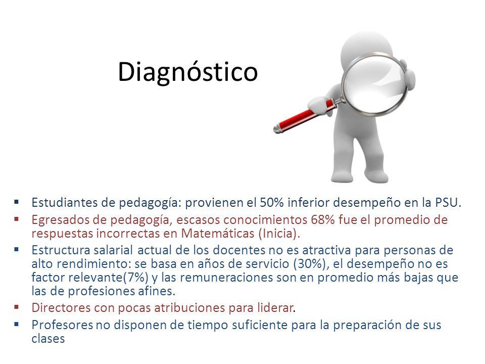 Diagnóstico Estudiantes de pedagogía: provienen el 50% inferior desempeño en la PSU.