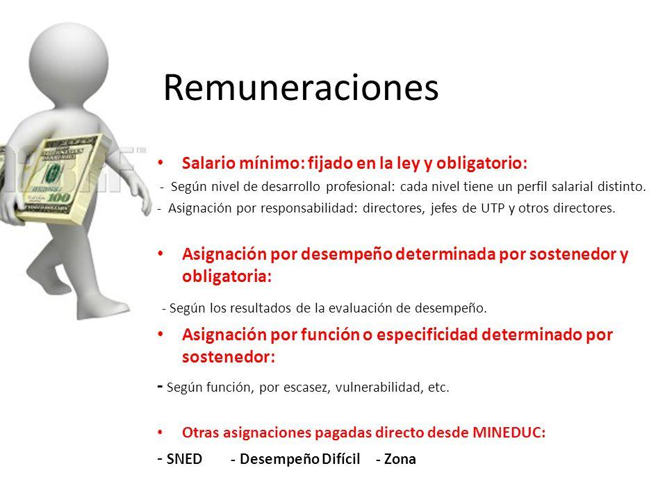 Remuneraciones - Según los resultados de la evaluación de desempeño.
