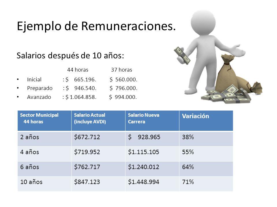 Ejemplo de Remuneraciones.