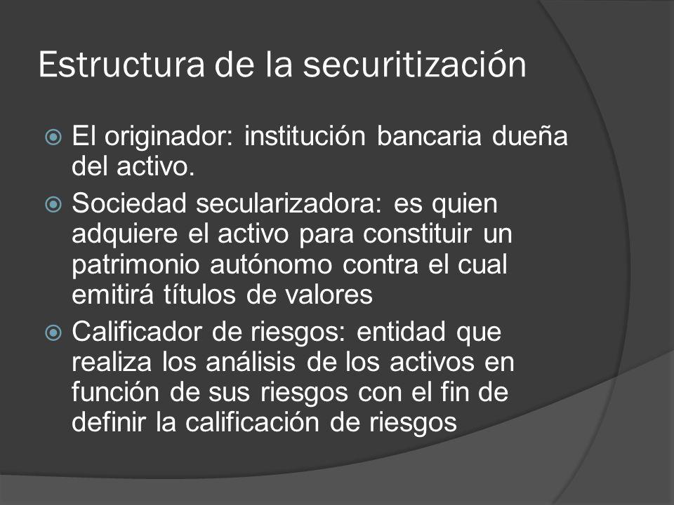 Estructura de la securitización