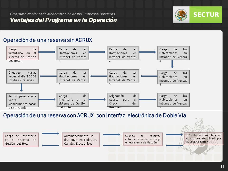 Operación de una reserva sin ACRUX
