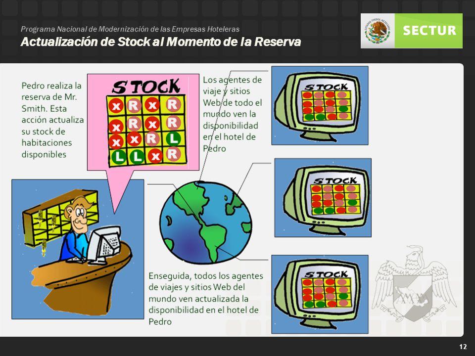 Programa Nacional de Modernización de las Empresas Hoteleras Actualización de Stock al Momento de la Reserva
