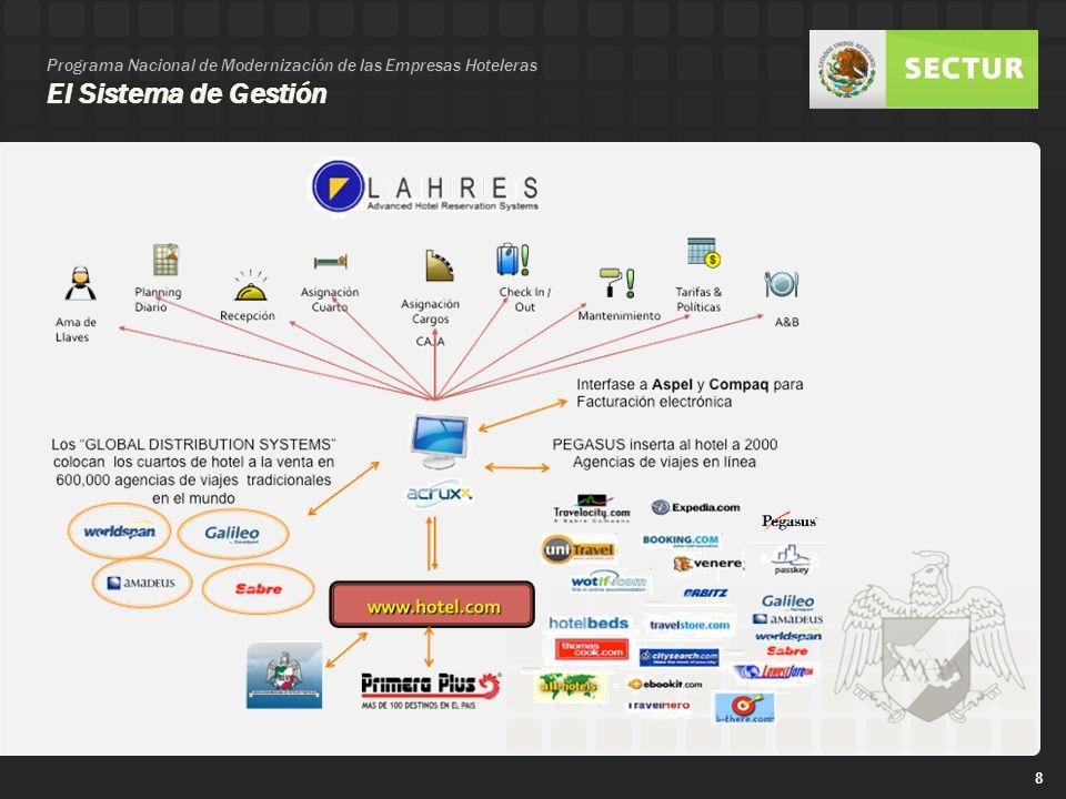 Programa Nacional de Modernización de las Empresas Hoteleras El Sistema de Gestión