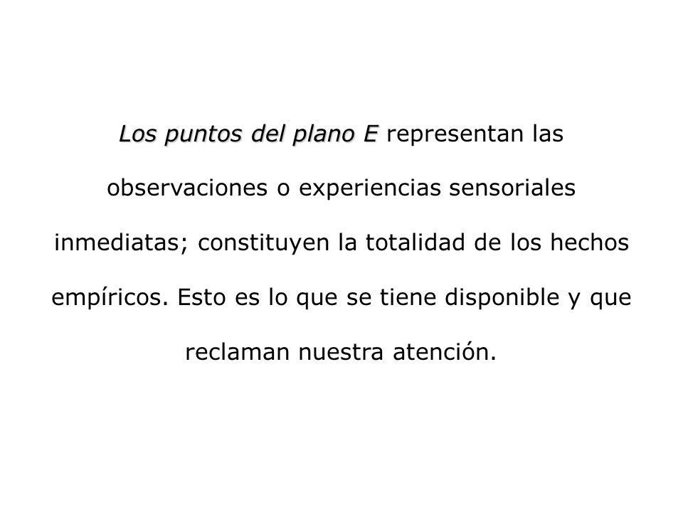 Los puntos del plano E representan las observaciones o experiencias sensoriales inmediatas; constituyen la totalidad de los hechos empíricos.
