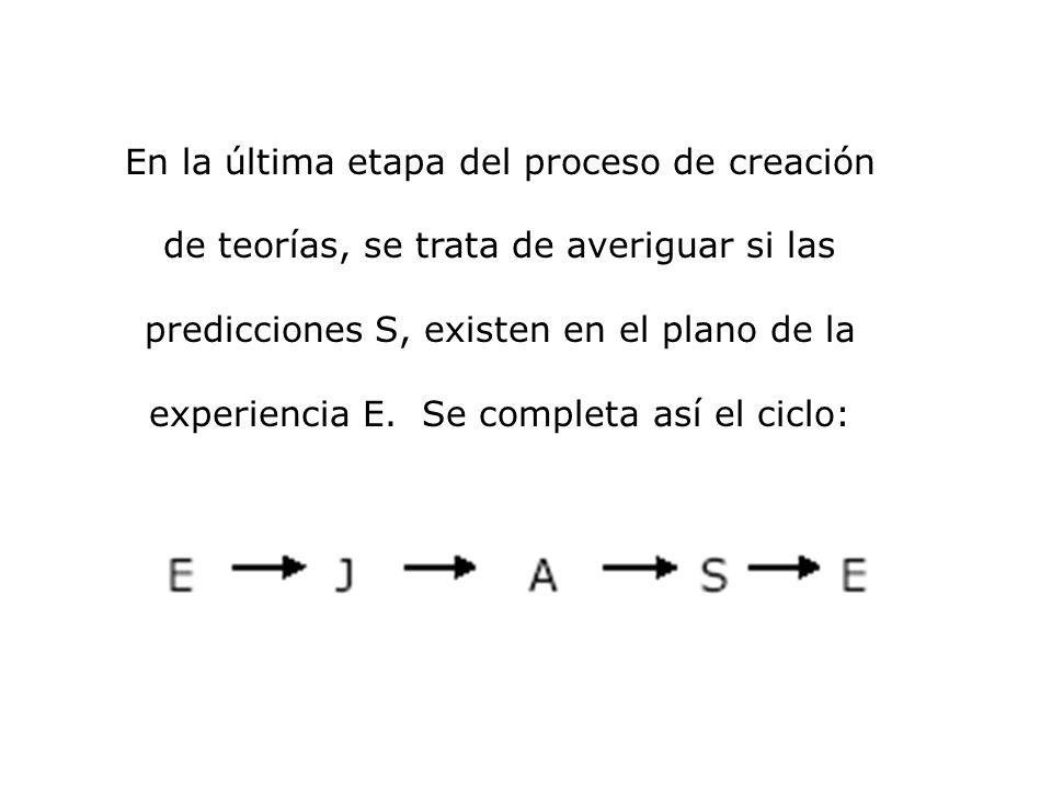 En la última etapa del proceso de creación de teorías, se trata de averiguar si las predicciones S, existen en el plano de la experiencia E.