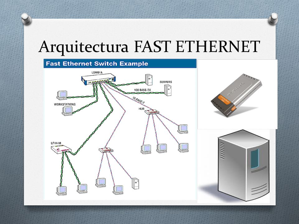 Arquitectura FAST ETHERNET
