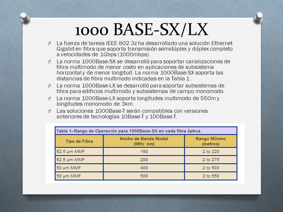 1000 BASE-SX/LX