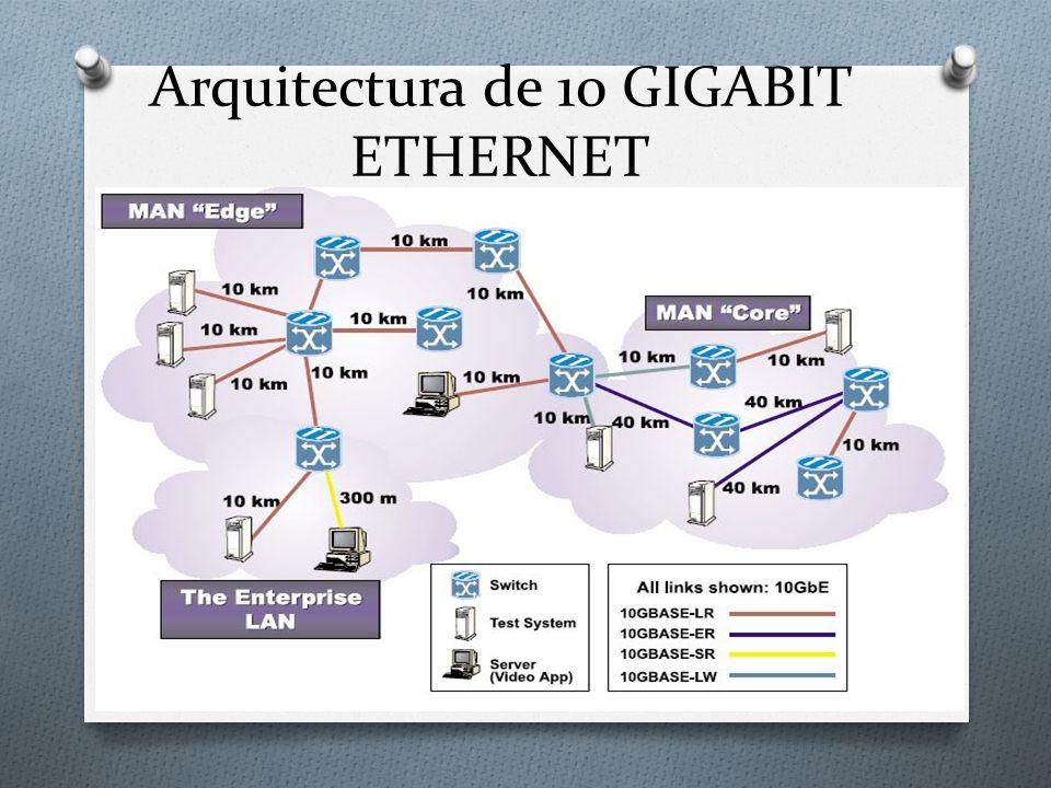 Arquitectura de 10 GIGABIT ETHERNET