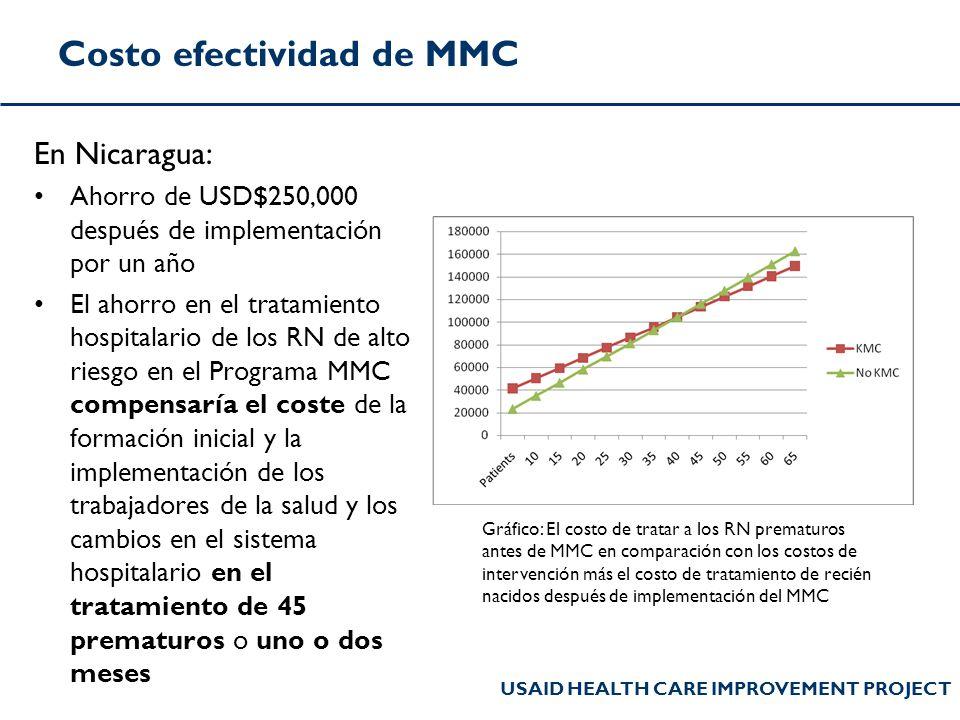 Costo efectividad de MMC