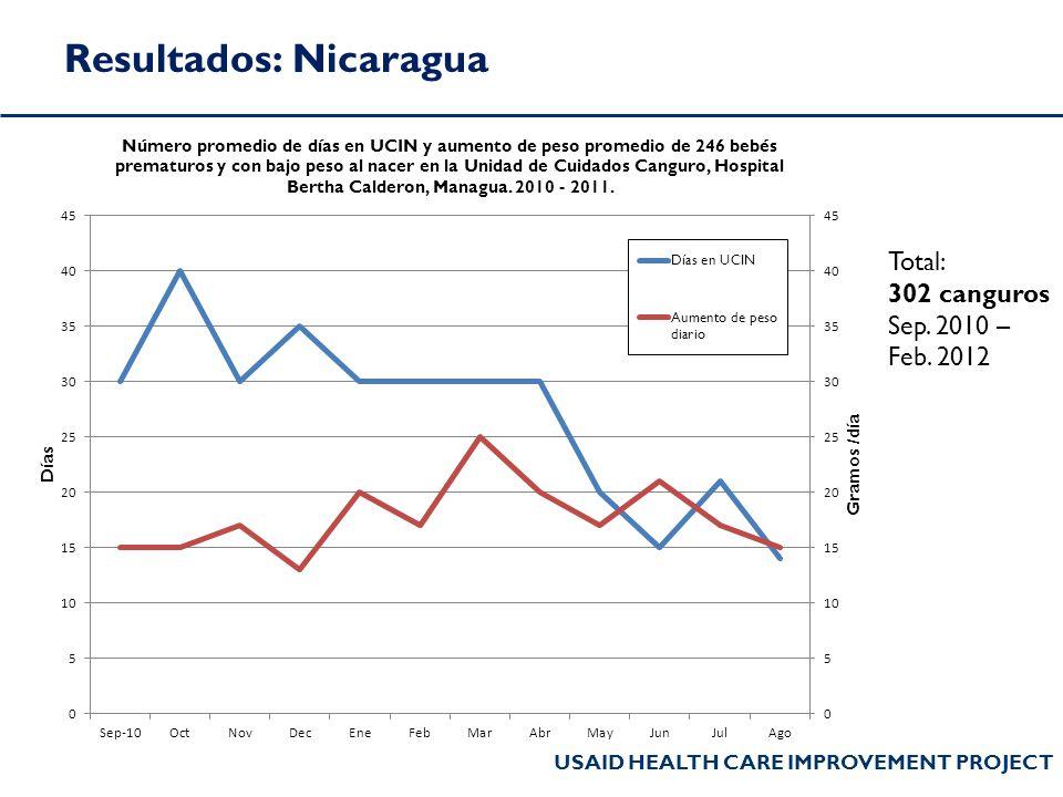 Resultados: Nicaragua