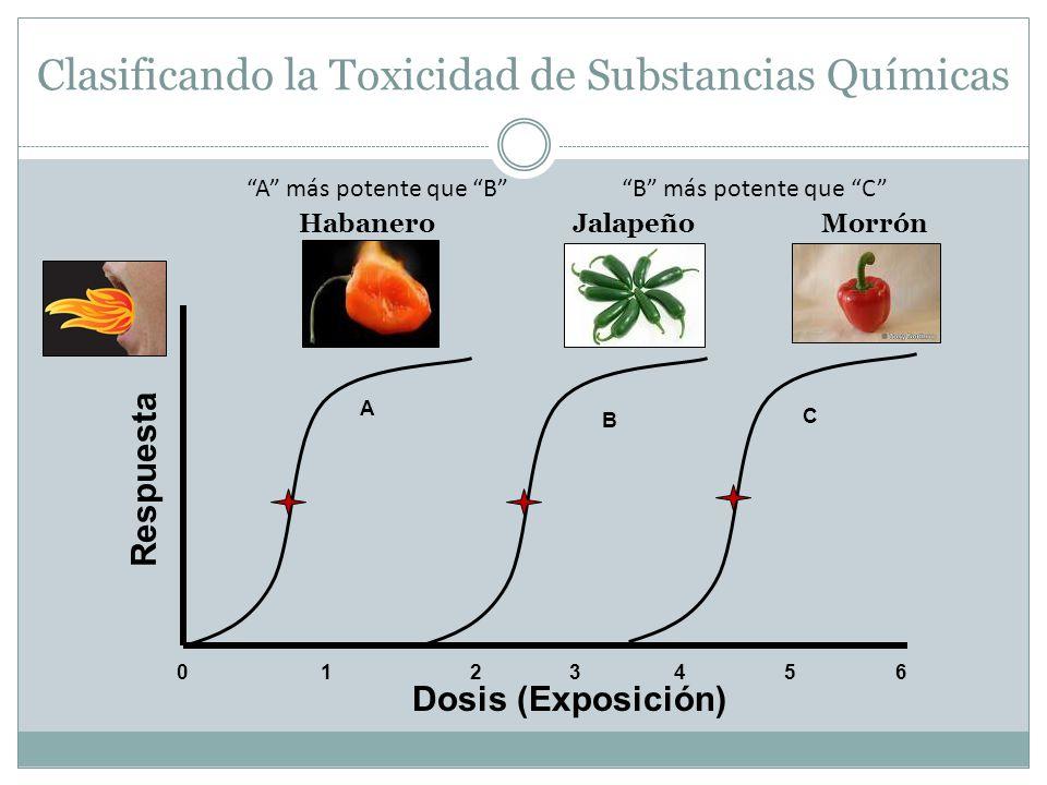 Clasificando la Toxicidad de Substancias Químicas