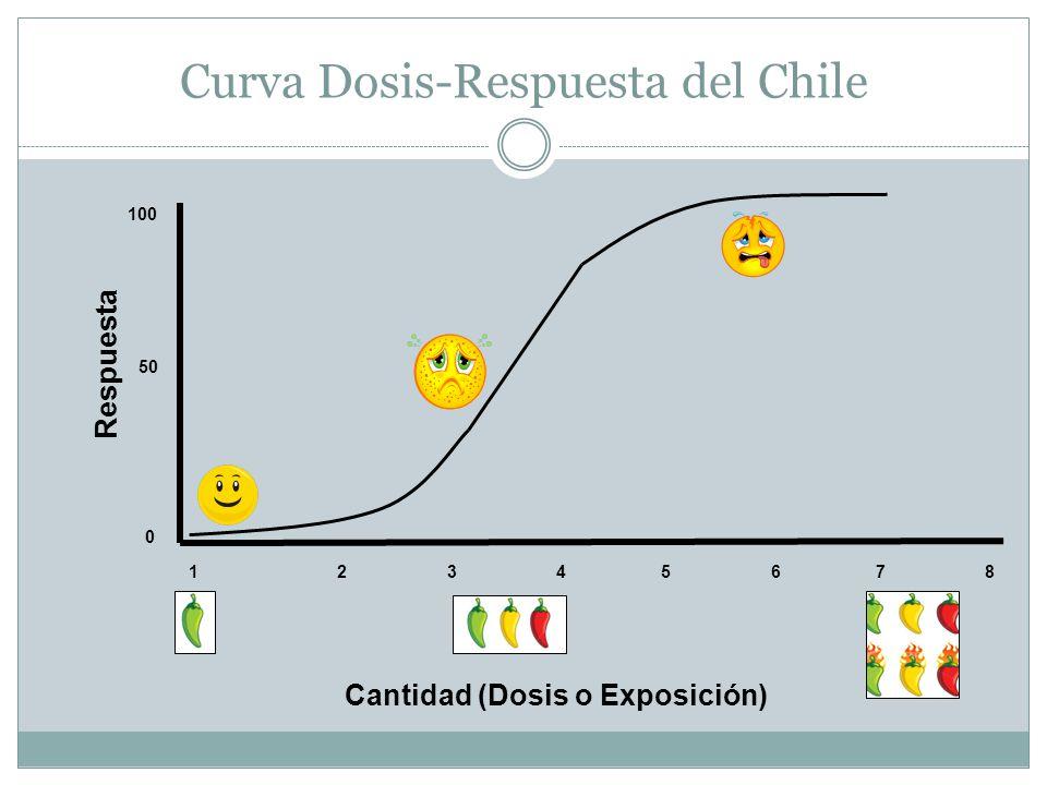 Curva Dosis-Respuesta del Chile