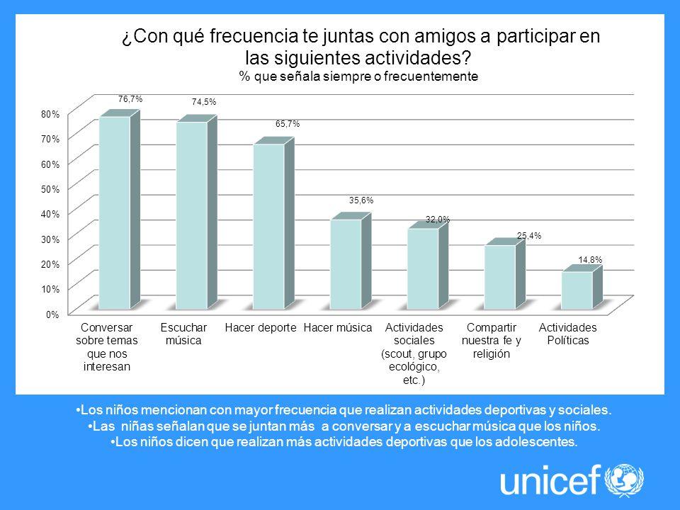 Los niños mencionan con mayor frecuencia que realizan actividades deportivas y sociales.