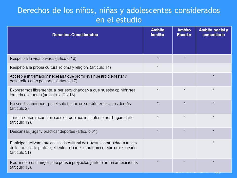 Derechos de los niños, niñas y adolescentes considerados en el estudio