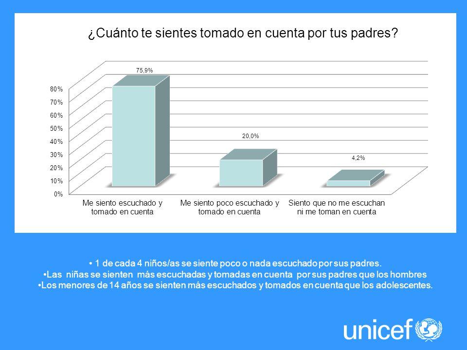 1 de cada 4 niños/as se siente poco o nada escuchado por sus padres.