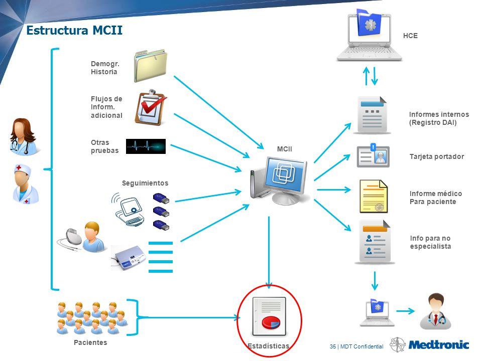 Estructura MCII HCE Demogr. Historia Flujos de Inform. adicional