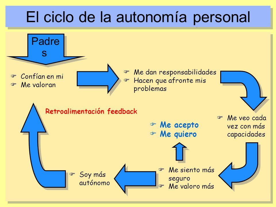 El ciclo de la autonomía personal