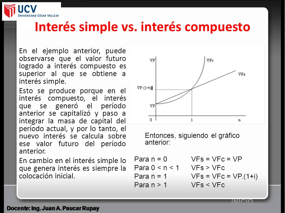 Interés simple vs. interés compuesto