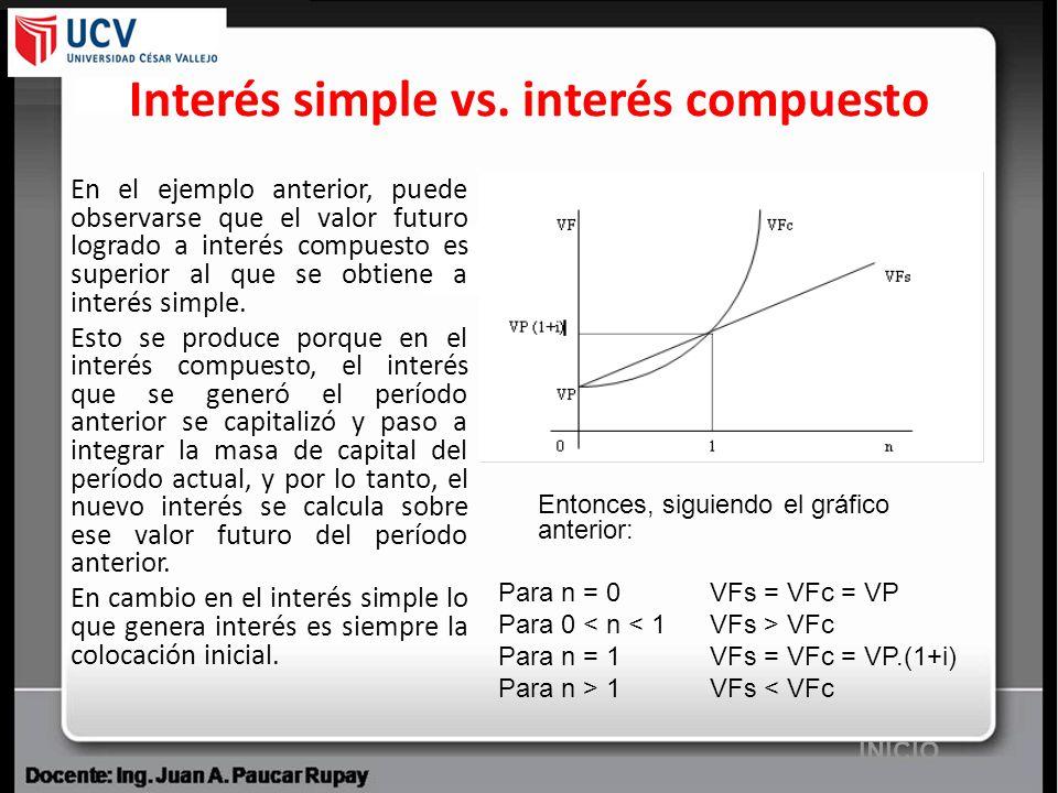 Interés simple vs. interés compuesto