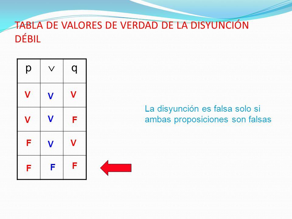 TABLA DE VALORES DE VERDAD DE LA DISYUNCIÓN DÉBIL