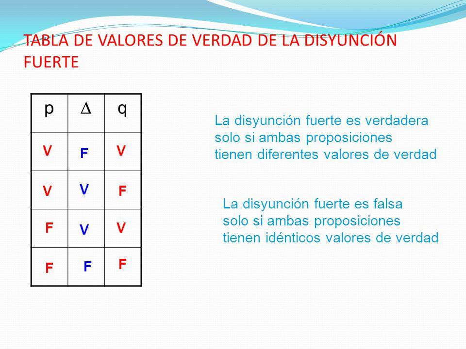 TABLA DE VALORES DE VERDAD DE LA DISYUNCIÓN FUERTE