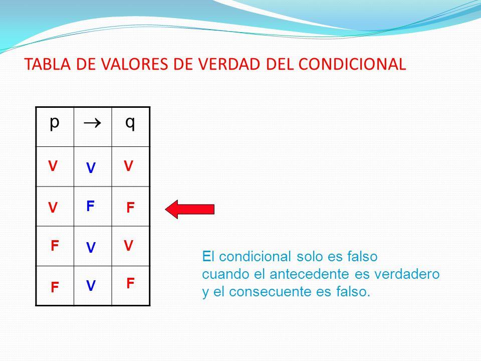 TABLA DE VALORES DE VERDAD DEL CONDICIONAL
