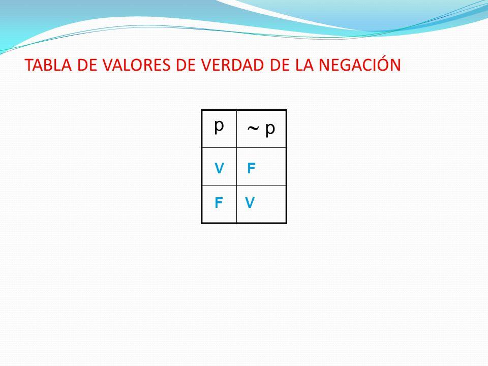 TABLA DE VALORES DE VERDAD DE LA NEGACIÓN