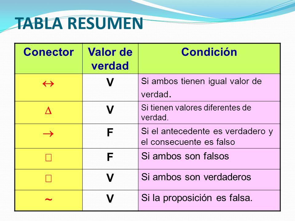 TABLA RESUMEN ~ Conector Valor de verdad Condición « V D ® F Ú Ù