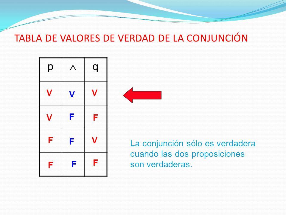 TABLA DE VALORES DE VERDAD DE LA CONJUNCIÓN