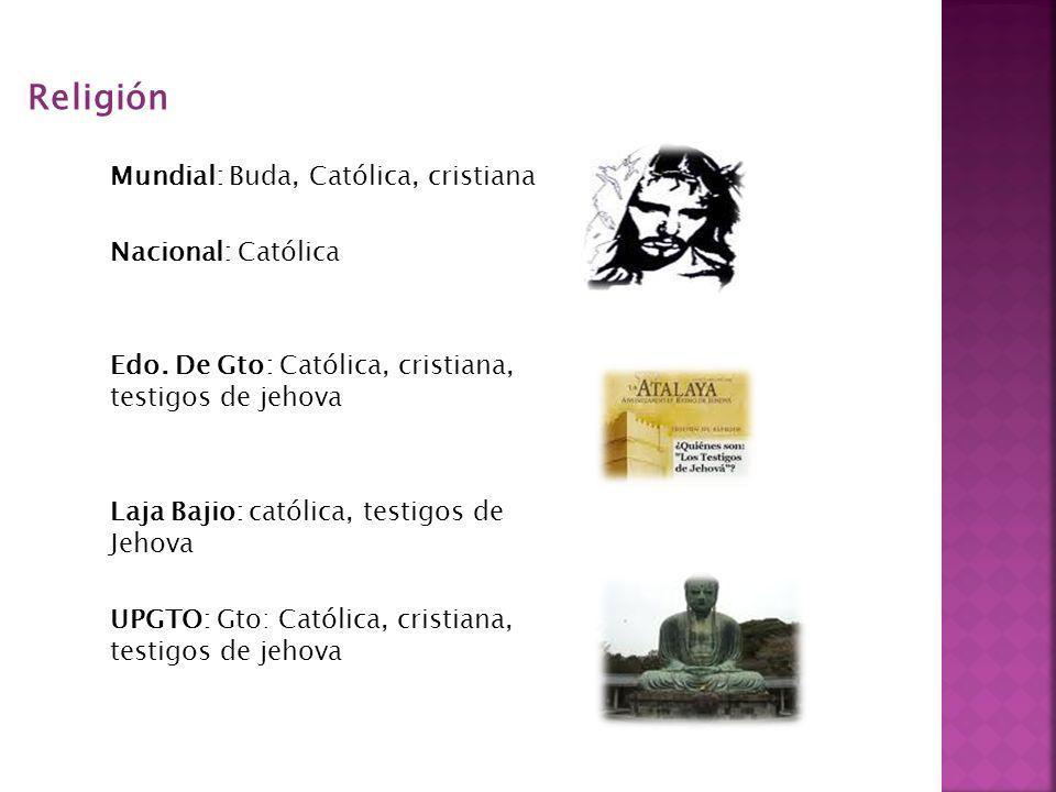 Religión Mundial: Buda, Católica, cristiana Nacional: Católica