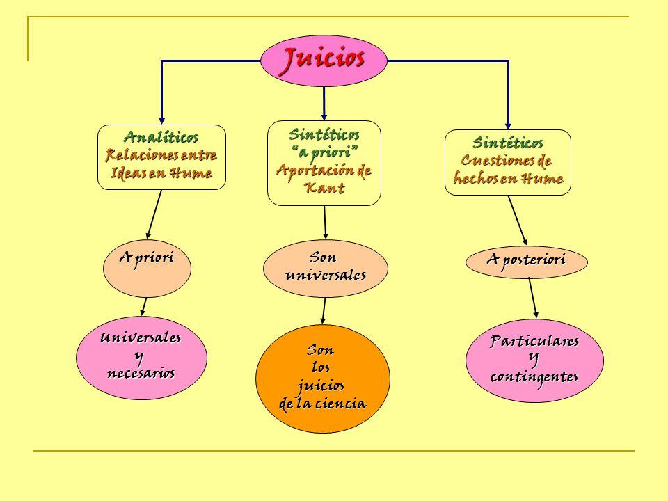 Juicios Analíticos Relaciones entre Ideas en Hume Sintéticos