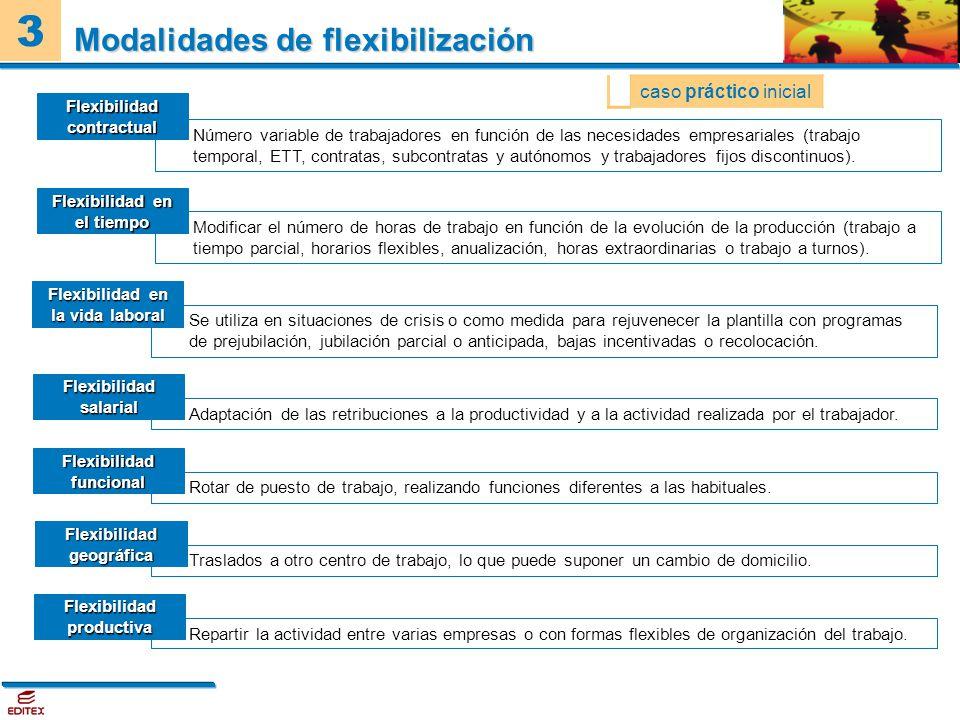 Modalidades de flexibilización