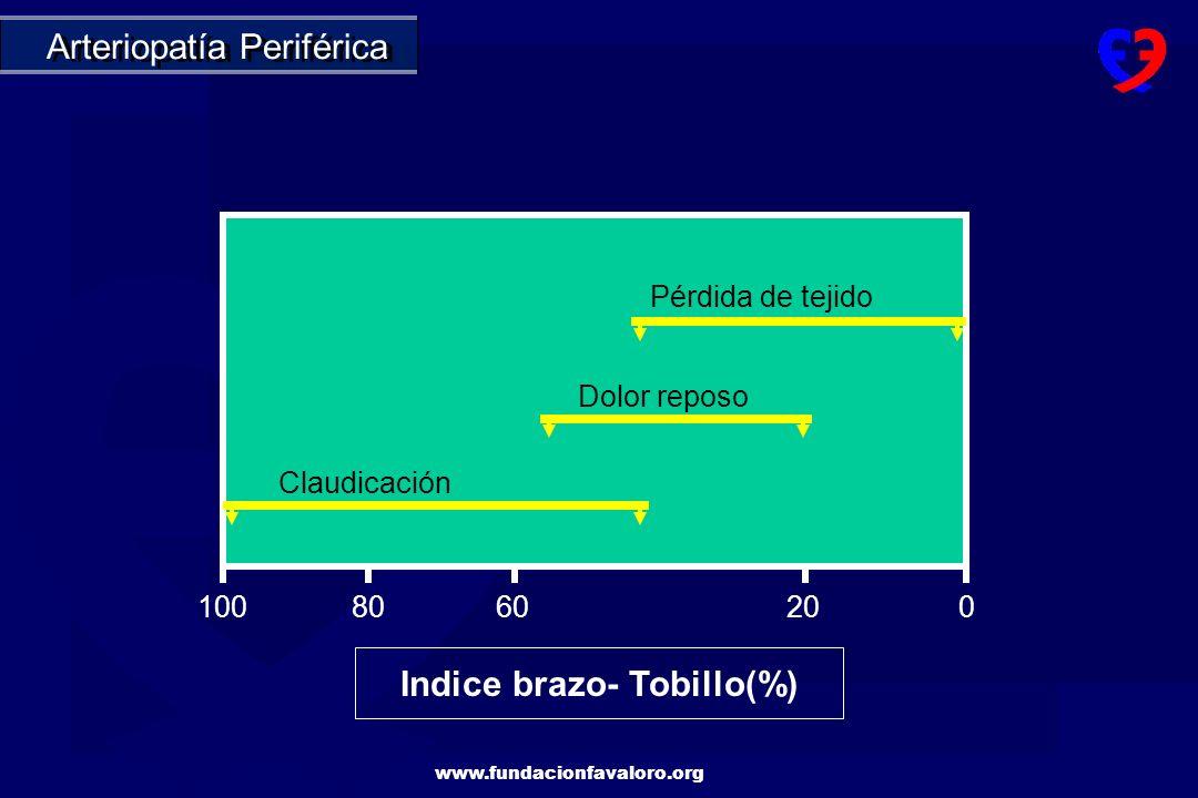 Indice brazo- Tobillo(%)