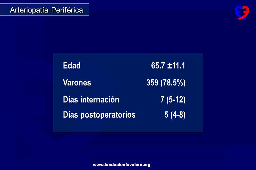 Edad 65.7 ±11.1 Varones 359 (78.5%) Días internación 7 (5-12)