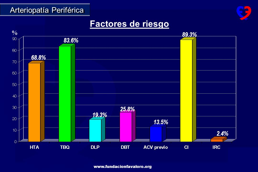Factores de riesgo Arteriopatía Periférica % 89.3% 83.6% 68.8% 25.8%