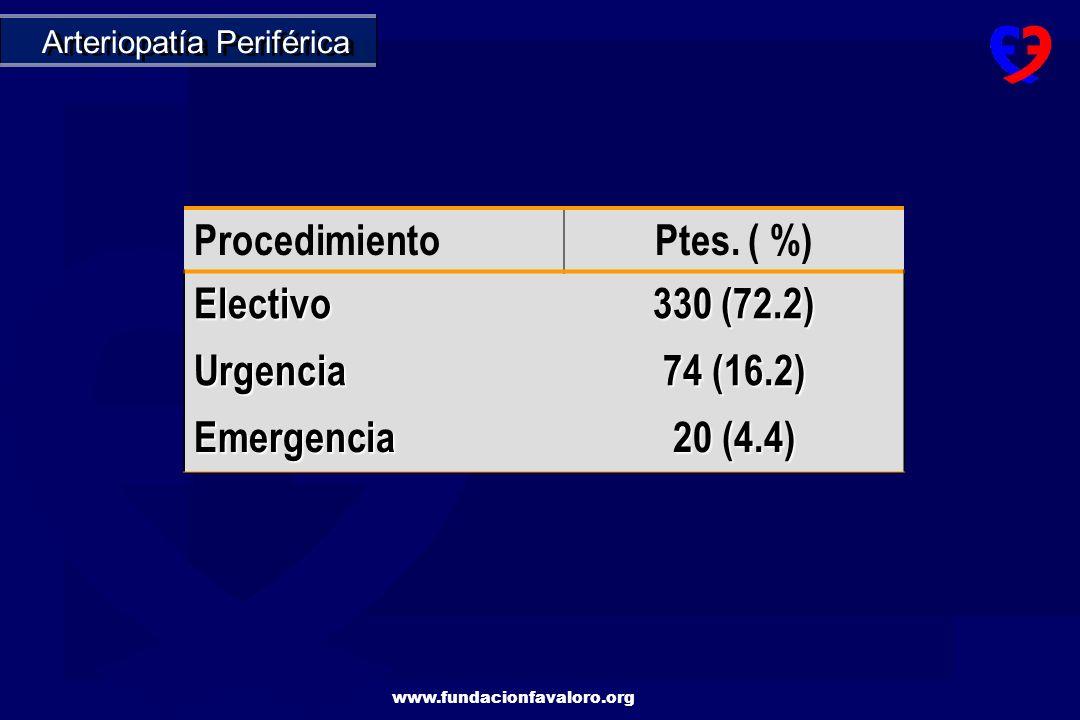 Procedimiento Ptes. ( %) Electivo 330 (72.2) Urgencia 74 (16.2)