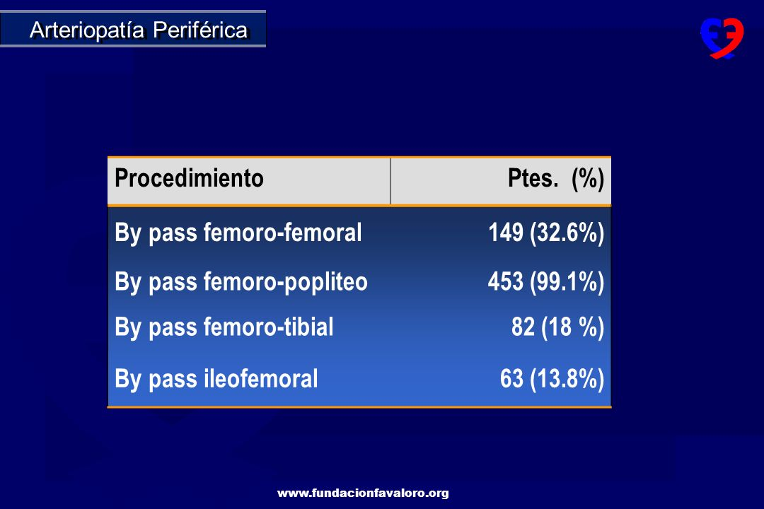 By pass femoro-femoral 149 (32.6%) By pass femoro-popliteo 453 (99.1%)
