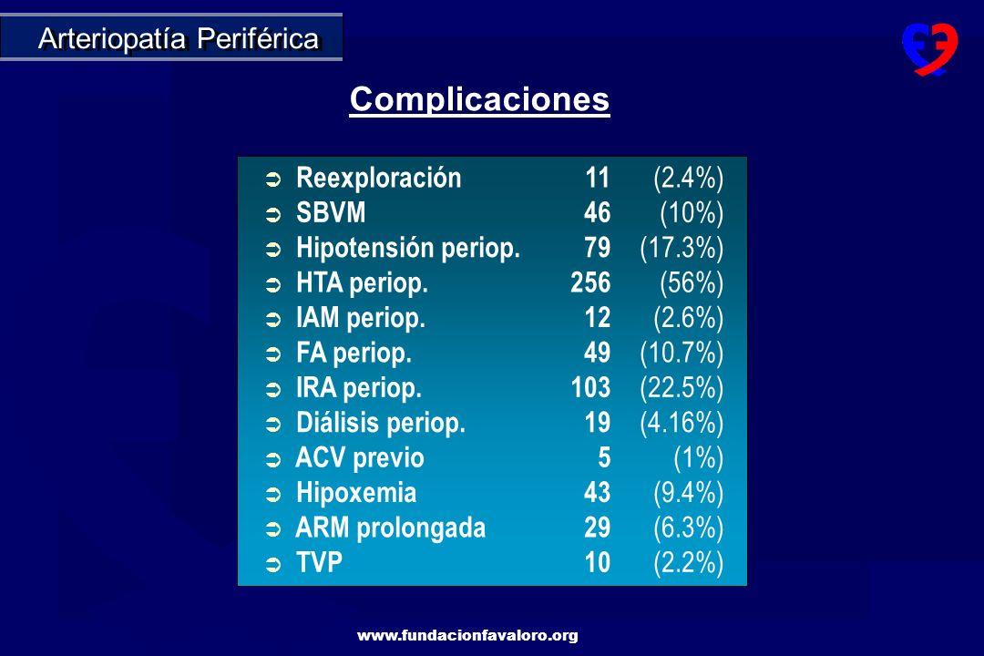 Complicaciones Arteriopatía Periférica Reexploración 11 (2.4%) SBVM 46