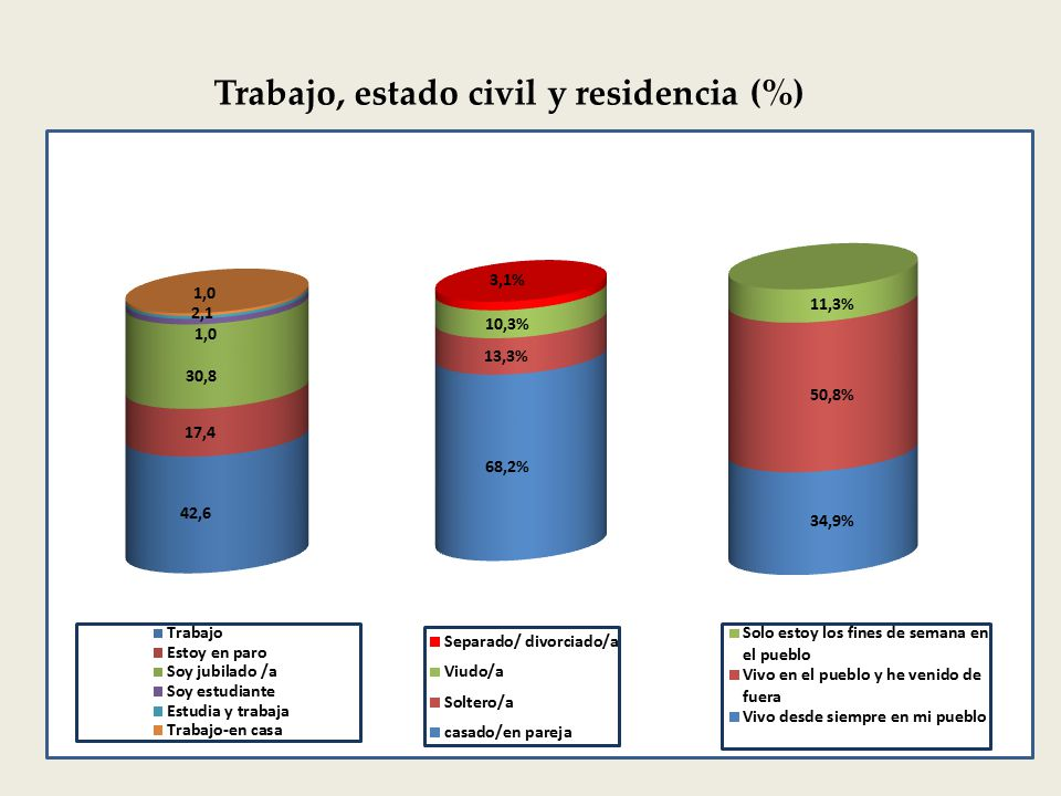 Trabajo, estado civil y residencia (%)