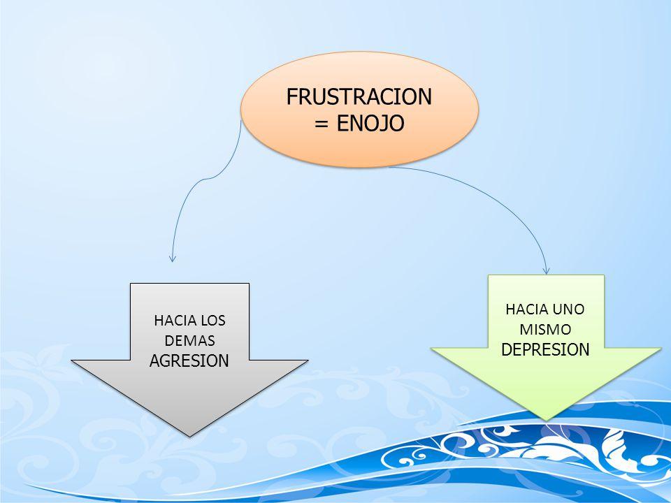 FRUSTRACION = ENOJO HACIA UNO MISMO DEPRESION HACIA LOS DEMAS AGRESION