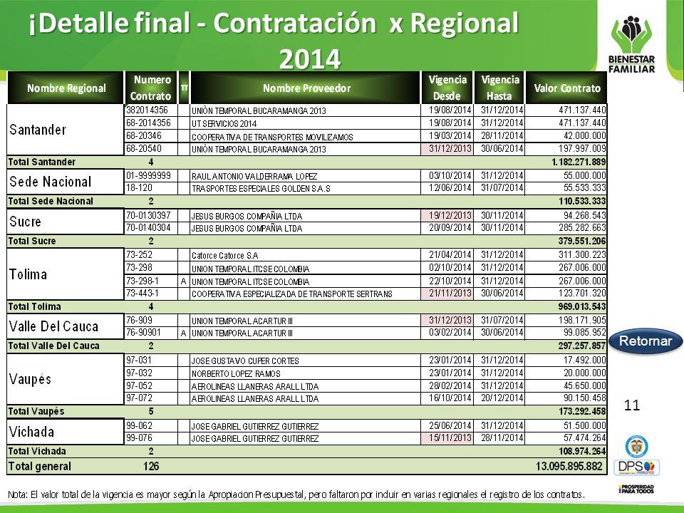 ¡Detalle final - Contratación x Regional 2014