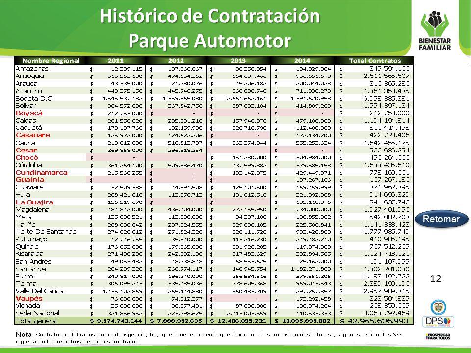 Histórico de Contratación