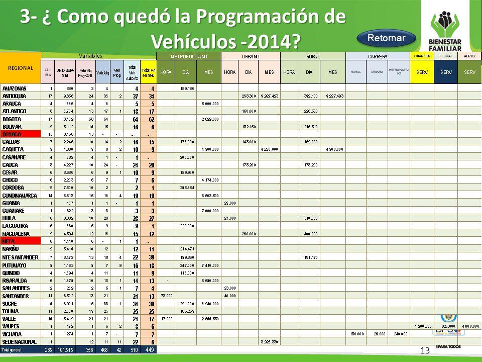 3- ¿ Como quedó la Programación de Vehículos -2014 1er Semestre 2014