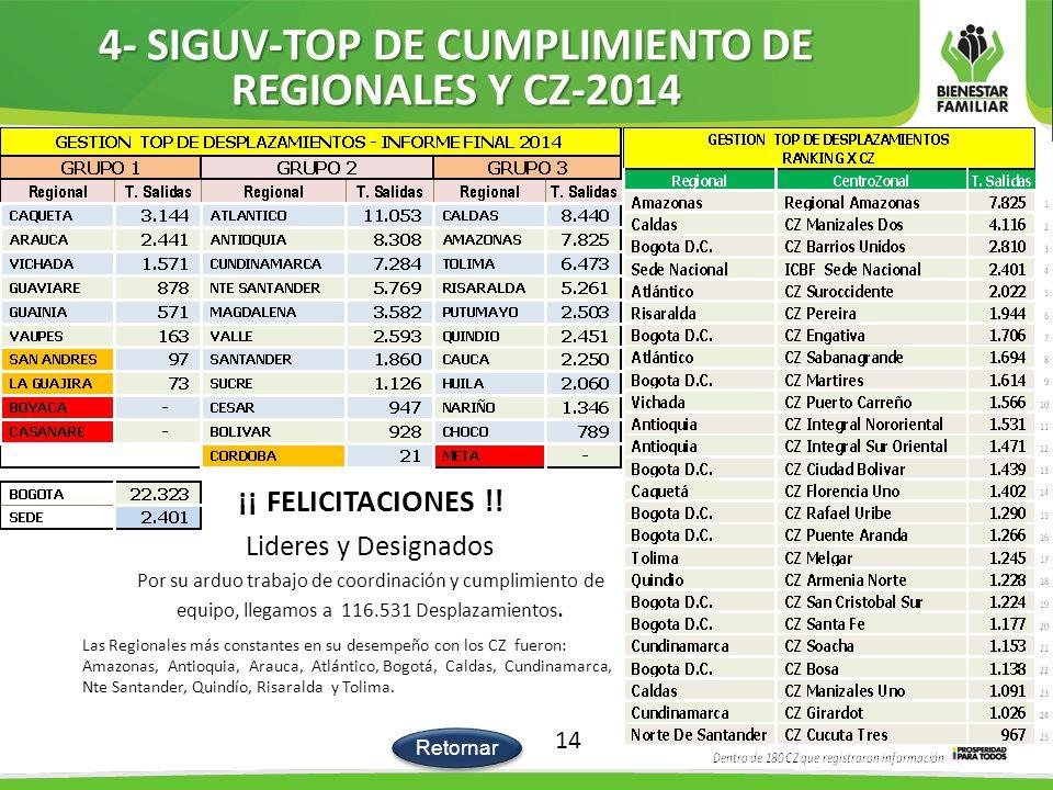 4- SIGUV-TOP DE CUMPLIMIENTO DE REGIONALES Y CZ-2014