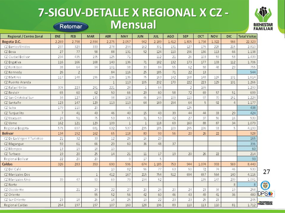 7-SIGUV-DETALLE X REGIONAL X CZ - Mensual