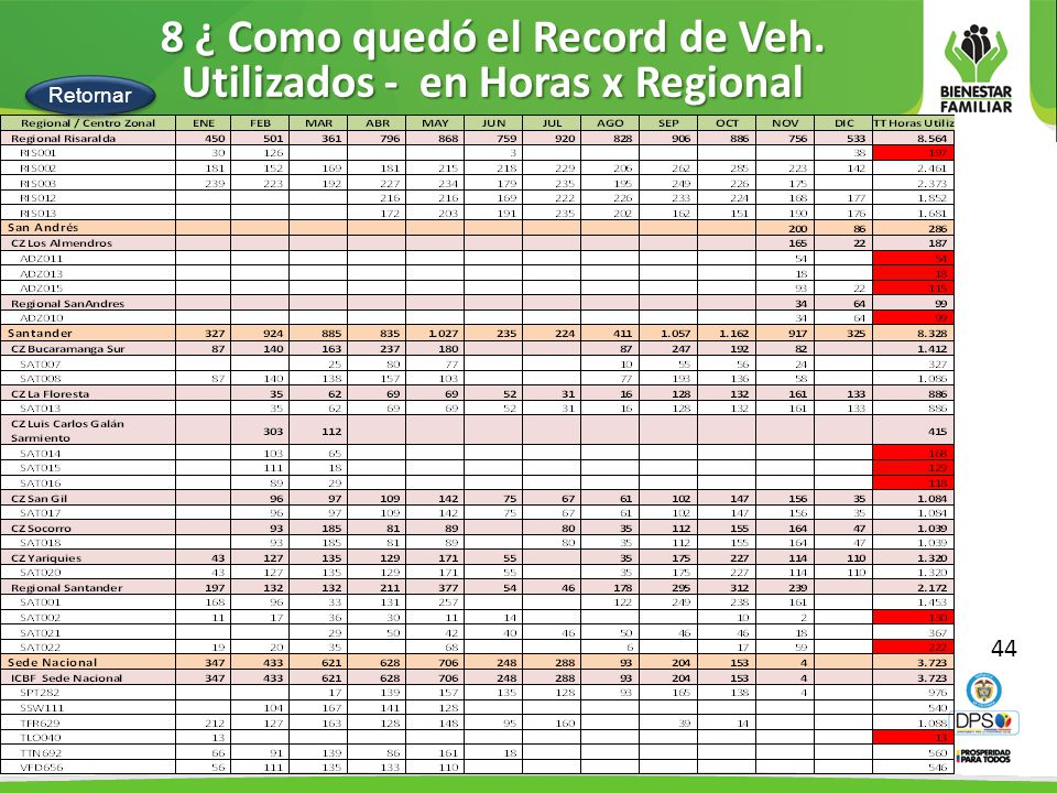 8 ¿ Como quedó el Record de Veh. Utilizados - en Horas x Regional